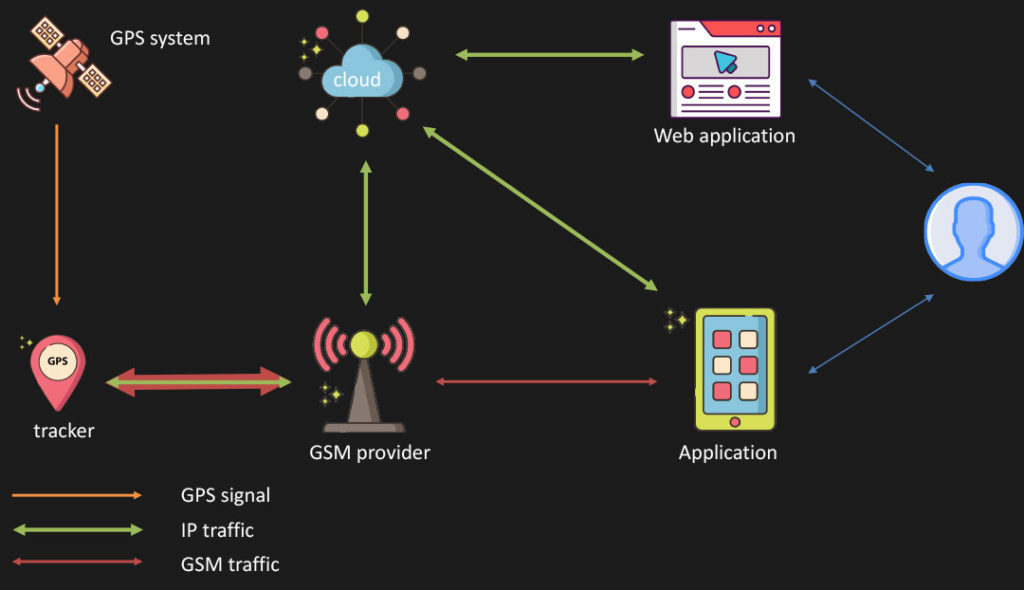 The secret life of GPS trackers (1/2) - Avast Threat Labs